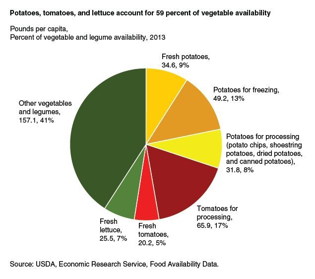 59-percent-available-vegetables